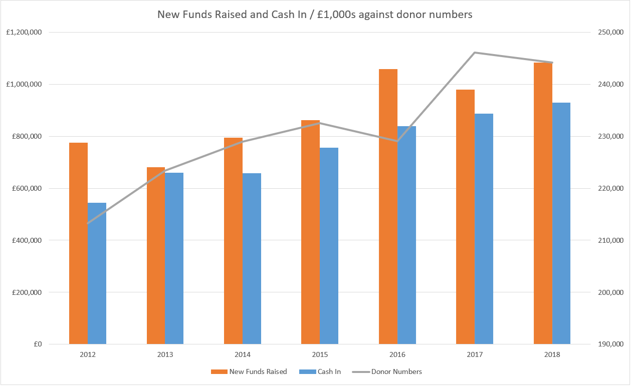 New Funds Raised and Cash In/£1,000s against donor numbers