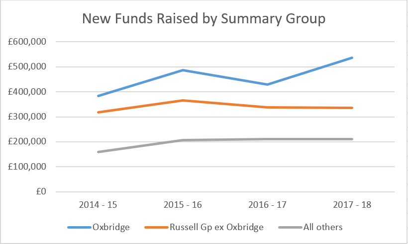 New Funds Raised by Summary Group