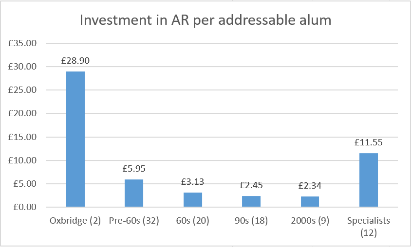 Investment in AR per Addressable Alum